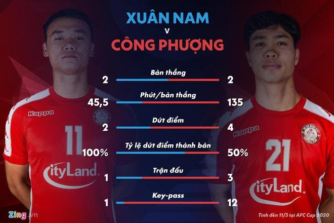 Xuan Nam thi dau hieu qua vuot troi Cong Phuong hinh anh 1 3b7c4ea0d3a028fe71b1.jpg