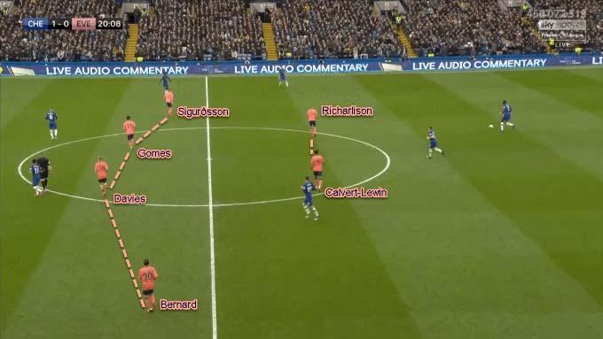 Everton sử dụng sơ đồ 4-4-2 khi mất bóng