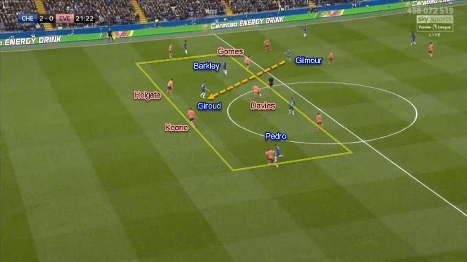 Gilmour đưa bóng cho Giroud ở khe giữa hai trung vệ bắt đầu cho bàn thắng của Pedro. Chú ý tình huống này, Gomes dâng lên gây sức ép với Gilmour
