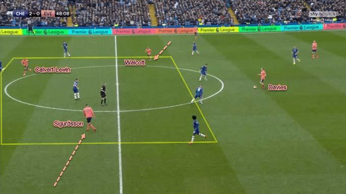 Ngay cả với một lợi thế về số lượng ở tuyến giữa, Everton không thể tận dụng lợi thế này. Davies để tiến bộ triển khai bóng quá chậm.