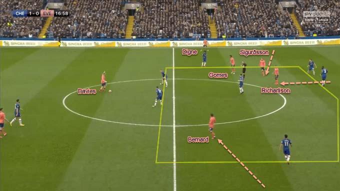 Everton triển khai tấn công chậm, cho phép Chelsea tổ chức lại phòng thủ