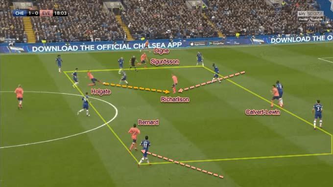 Các trung vệ Everton được giao nhiệm vụ đưa bóng về phía trước