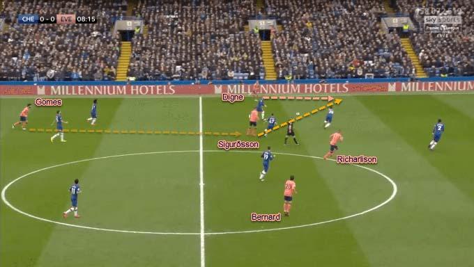 Các hậu vệ cánh của Everton thường thu hút các hậu vệ cánh của Chelsea. Điều này sẽ mở ra không gian cho Sidibé hoặc Digne băng lên phía trước.