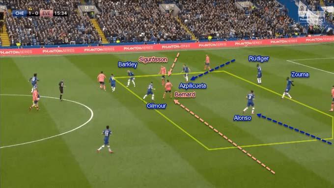 Các hậu vệ cánh của Chelsea thường theo người rất sát
