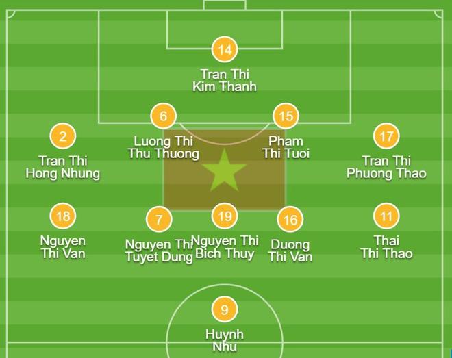 Tuyen nu Viet Nam 1-2 Australia: Huynh Nhu ghi ban thang lich su hinh anh 3 1_3.JPG