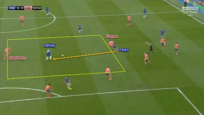 Pedro phát hiện Barkley. Sau đó tiền vệ người Anh đưa bóng cho Willian, ghi bàn thắng thứ 3 cho Chelsea