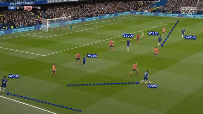 Sơ đồ Chelsea khi tấn công luôn thay đổi