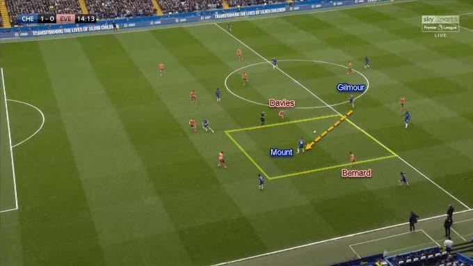 Gilmour đưa bóng cho Mount ở bên trái và kết thúc tình huống này là một bàn thắng