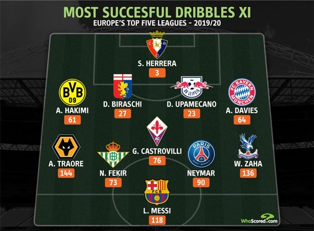 The Ultimate Dribble XI: Most successful dribbles in Europe's top five leagues this season - Bóng Đá