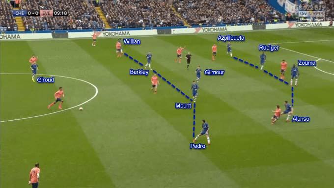 Chelsea chơi với sơ đồ 4-1-4-1