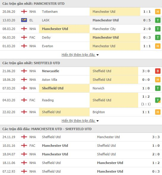 Nhận định Man United vs Sheffield United, 00h00 ngày 25/06