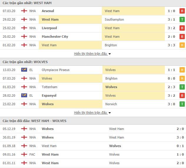 Kèo nhà cái West Ham vs Wolves, 23h30 ngày 20/6