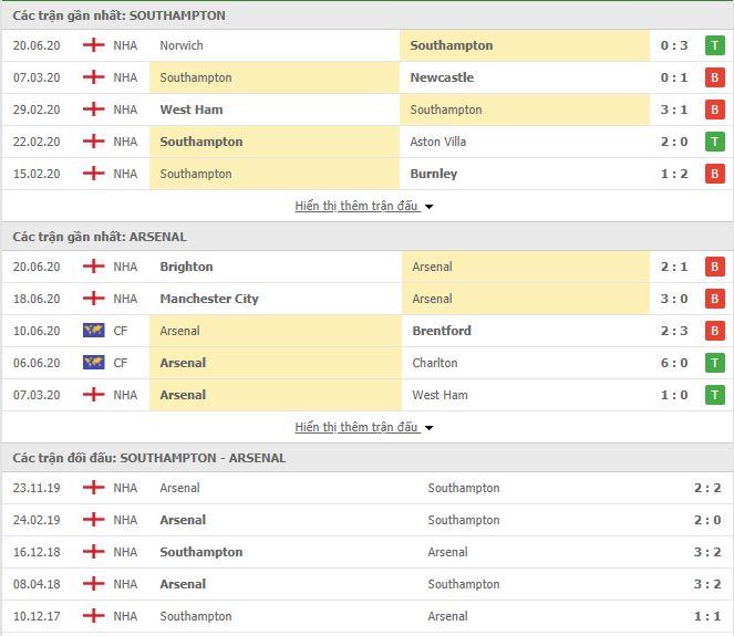 Nhận định Southampton vs Arsenal, 00h00 ngày 26/06, Premier League