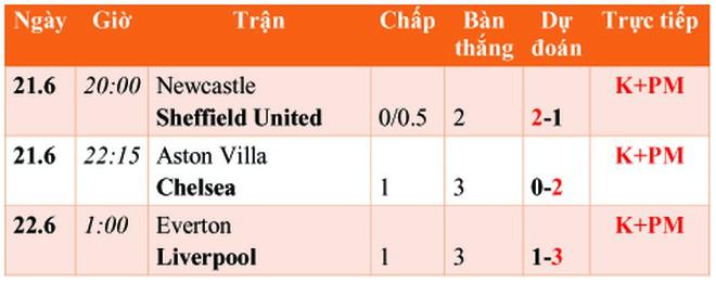 Lịch thi đấu bóng đá, lịch phát sóng Ngoại hạng Anh đêm nay 21.6: Cản địa cuối cùng của Liverpool  - ảnh 1