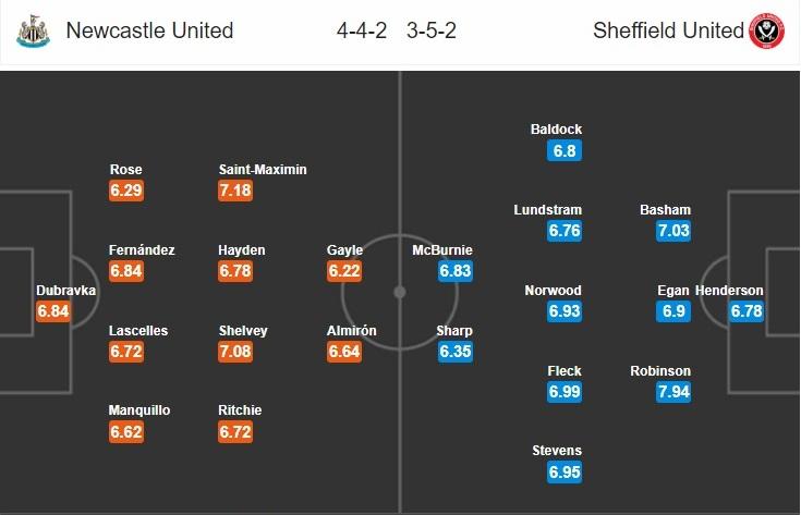 Nhận định Newcastle vs Sheffield United, 20h00 ngày 21/6