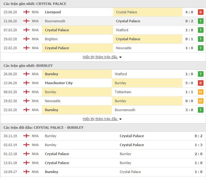 Nhận định, soi kèo Crystal Palace vs Burnley, 02h00 ngày 30/06, Premier League