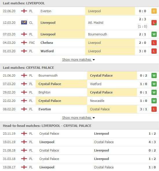 Nhận định Liverpool vs Crystal Palace, 02h15 ngày 25/06