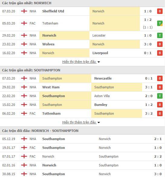 Kèo nhà cái Norwich vs Southampton, 00h00 ngày 20/6