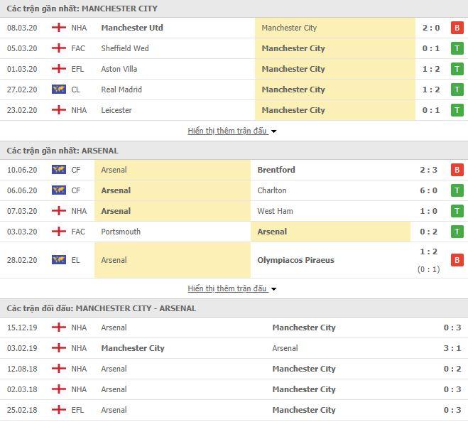Nhận định, soi kèo Man City vs Arsenal, 02h15 ngày 18/06