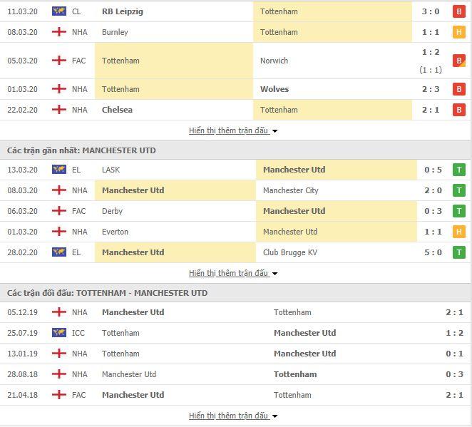 Nhận định, soi kèo Tottenham vs Man United, 02h00 ngày 20/6