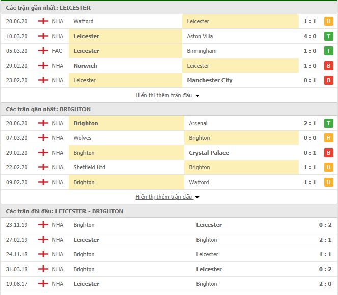 Nhận định, soi kèo Leicester vs Brighton, 00h00 ngày 24/06, Premier League