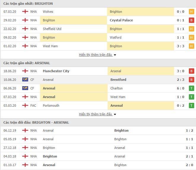 Nhận định, soi kèo Brighton vs Arsenal, 21h00 ngày 20/6