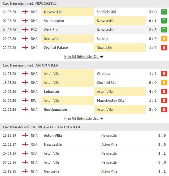 Nhận định, soi kèo Newcastle vs Aston Villa, 00h00 ngày 25/06