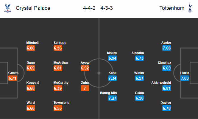 Nhận định, soi kèo Crystal Palace vs Tottenham, 22h00 ngày 26/7, Premier League