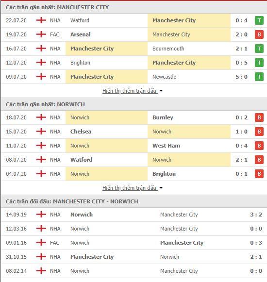 Nhận định Man City vs Norwich, 22h00 ngày 26/7, Premier League