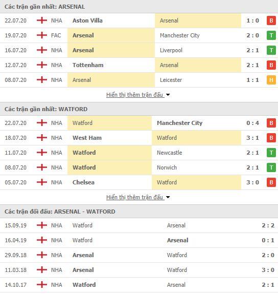 Nhận định Arsenal vs Watford, 22h00 ngày 26/7, Premier League