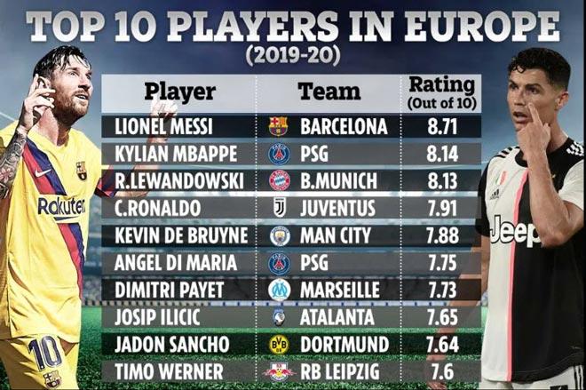 Thống kê biết nói: Messi xuất sắc nhất châu Âu, Ronaldo thứ mấy? - 2