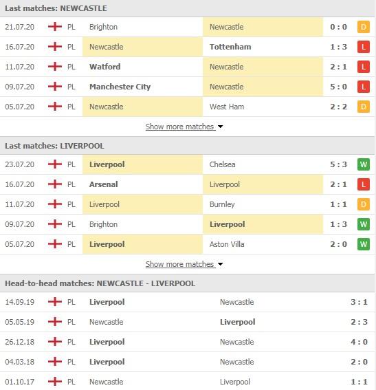 Nhận định Newcastle vs Liverpool, 22h00 ngày 26/7, Premier League