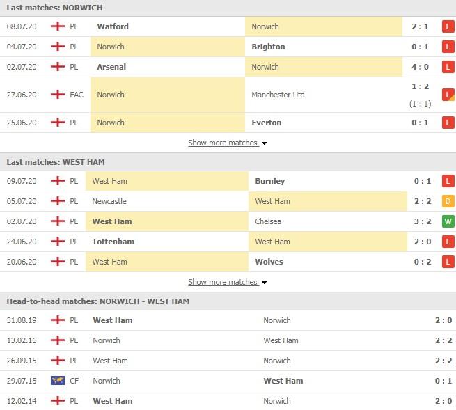 Soi kèo Norwich vs West Ham, 18h30 ngày 11/7