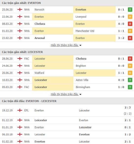 Nhận định bóng đá Everton vs Leicester, 00h00 ngày 02/07