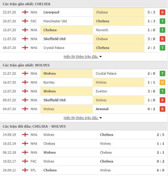 Nhận định Chelsea vs Wolves, 22h00 ngày 26/7, Premier League