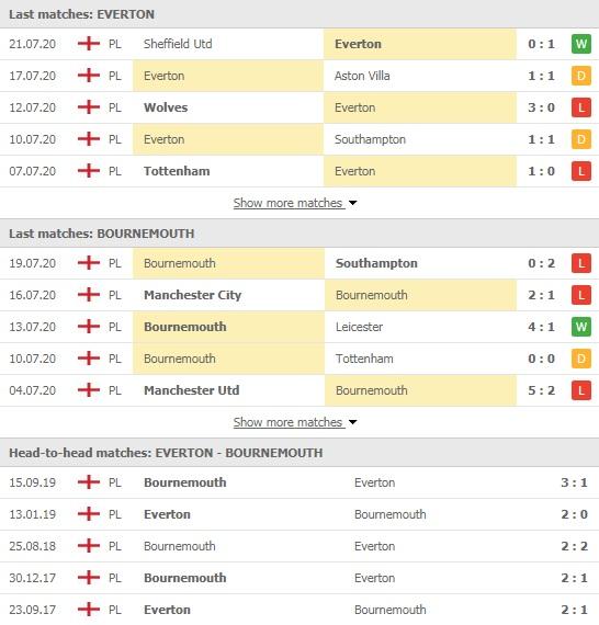 Nhận định, soi kèo Everton vs Bournemouth, 22h00 ngày 26/7