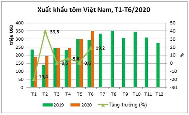 Mỹ, Trung Quốc vẫn tăng mua tôm Việt Nam bất chấp Covid-19 - ảnh 1