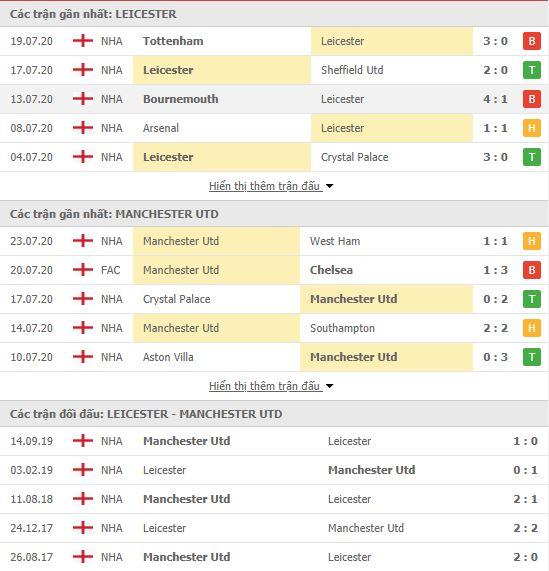 Soi kèo Leicester vs MU, 22h00 ngày 26/7