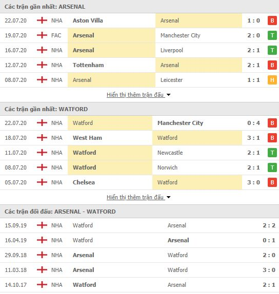 Soi kèo Arsenal vs Watford, 22h00 ngày 26/7