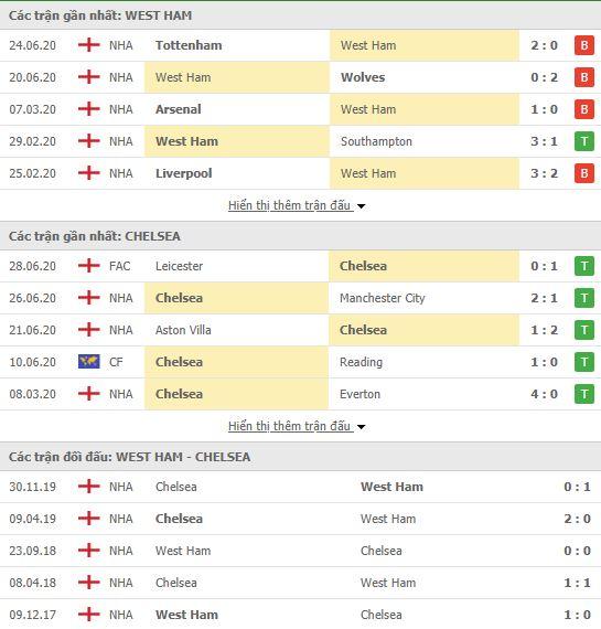 Nhận định West Ham vs Chelsea, 02h15 ngày 02/07