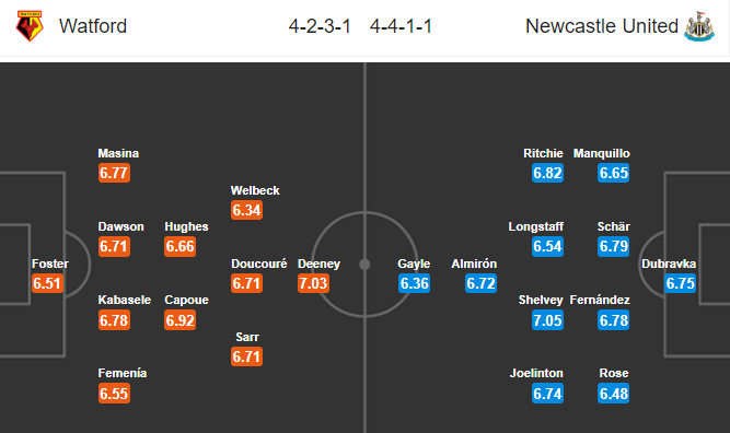 Nhận định Watford vs Newcastle, 18h30 ngày 11/7, Premier League