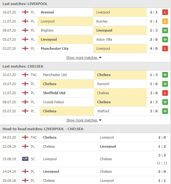 Soi kèo Liverpool vs Chelsea, 02h15 ngày 23/7