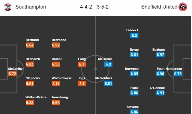 Nhận định, soi kèo Southampton vs Sheffield United, 22h00 ngày 26/7
