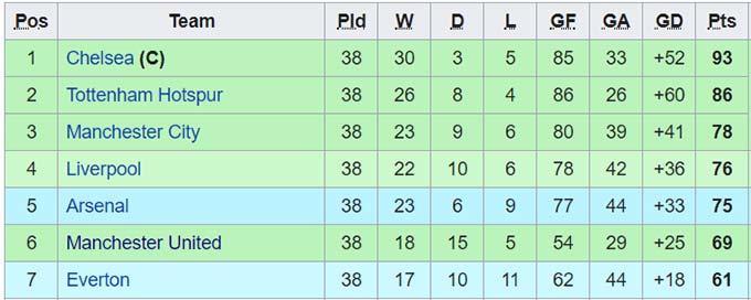 BXH Premier League cuối mùa 2016/17
