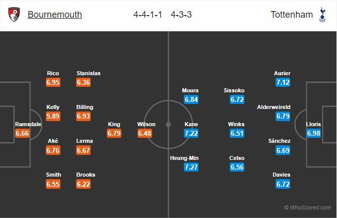 Nhận định Bournemouth vs Tottenham, 0h00 ngày 10/7, Premier League