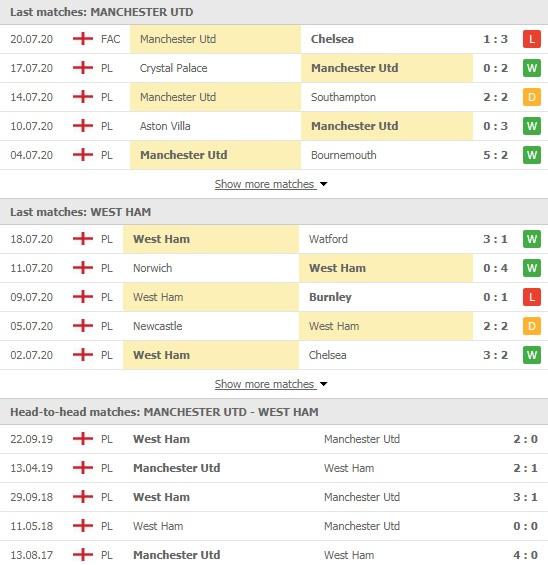 Soi kèo MU vs West Ham, 00h00 ngày 23/7