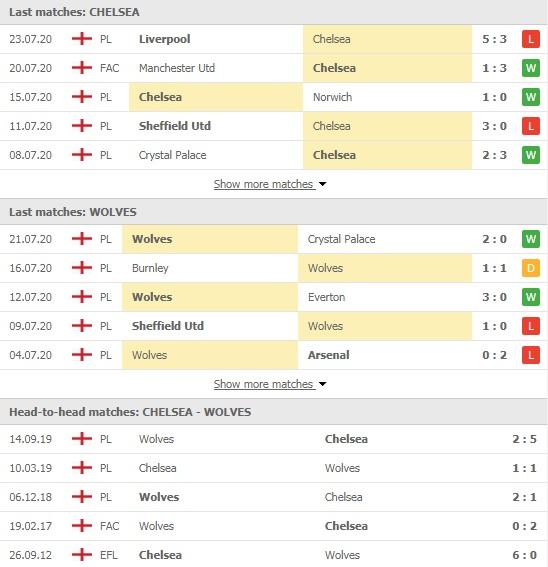 Soi kèo Chelsea vs Wolves, 22h00 ngày 26/7