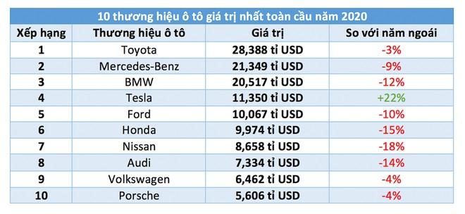 10 thương hiệu ô tô giá trị nhất toàn cầu: Tesla tăng mạnh, Toyota dẫn đầu - ảnh 2